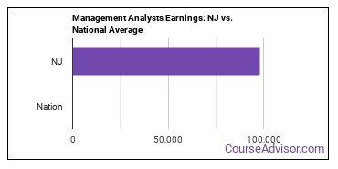 Management Analysts Earnings: NJ vs. National Average
