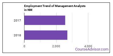 Management Analysts in NM Employment Trend