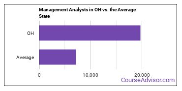 Management Analysts in OH vs. the Average State
