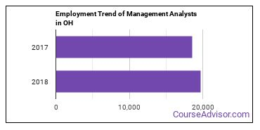 Management Analysts in OH Employment Trend