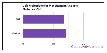 Job Projections for Management Analysts: Nation vs. OH