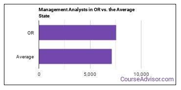 Management Analysts in OR vs. the Average State