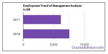 Management Analysts in OR Employment Trend