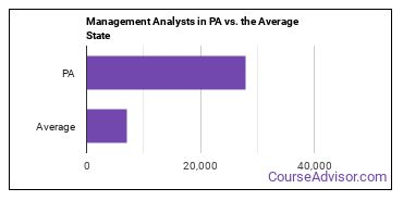 Management Analysts in PA vs. the Average State