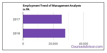 Management Analysts in PA Employment Trend
