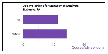 Job Projections for Management Analysts: Nation vs. PA