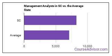 Management Analysts in SC vs. the Average State