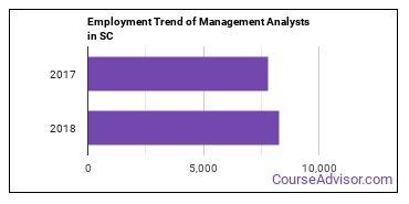 Management Analysts in SC Employment Trend