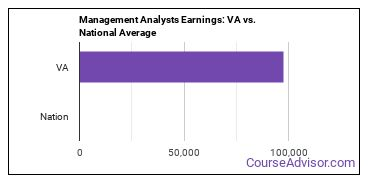 Management Analysts Earnings: VA vs. National Average