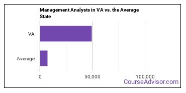 Management Analysts in VA vs. the Average State