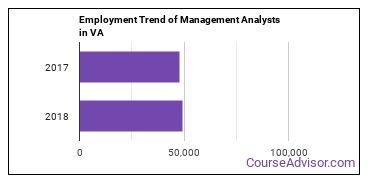 Management Analysts in VA Employment Trend