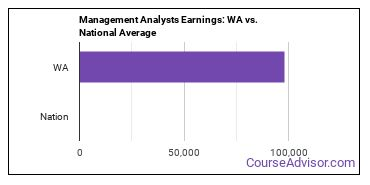 Management Analysts Earnings: WA vs. National Average