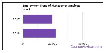 Management Analysts in WA Employment Trend