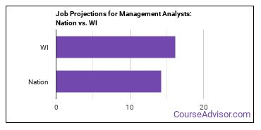 Job Projections for Management Analysts: Nation vs. WI