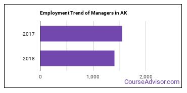 Managers in AK Employment Trend