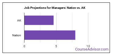 Job Projections for Managers: Nation vs. AK