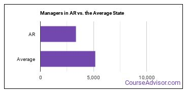 Managers in AR vs. the Average State