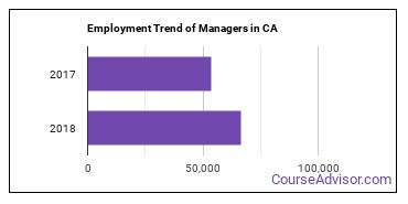 Managers in CA Employment Trend