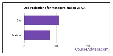 Job Projections for Managers: Nation vs. CA