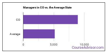 Managers in CO vs. the Average State