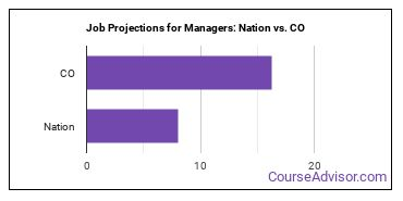 Job Projections for Managers: Nation vs. CO