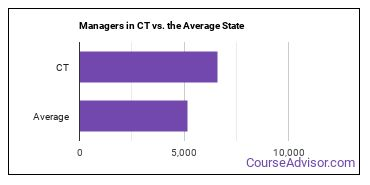 Managers in CT vs. the Average State