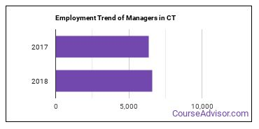 Managers in CT Employment Trend