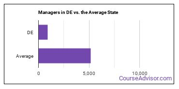 Managers in DE vs. the Average State