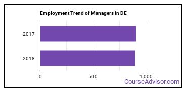 Managers in DE Employment Trend
