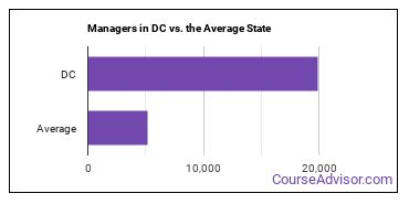 Managers in DC vs. the Average State