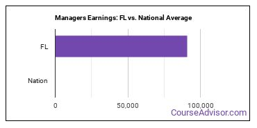 Managers Earnings: FL vs. National Average