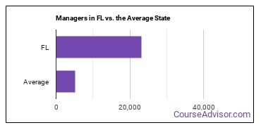 Managers in FL vs. the Average State