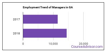 Managers in GA Employment Trend