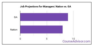 Job Projections for Managers: Nation vs. GA