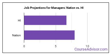 Job Projections for Managers: Nation vs. HI