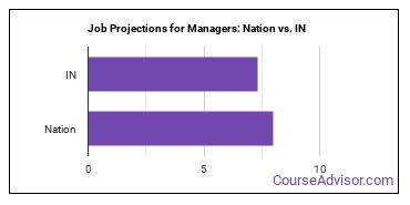 Job Projections for Managers: Nation vs. IN