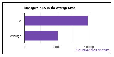 Managers in LA vs. the Average State