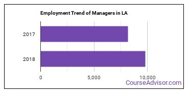 Managers in LA Employment Trend