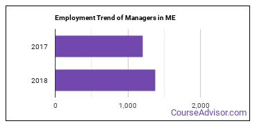 Managers in ME Employment Trend