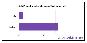 Job Projections for Managers: Nation vs. ME