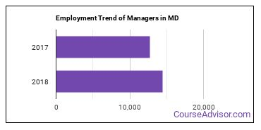 Managers in MD Employment Trend