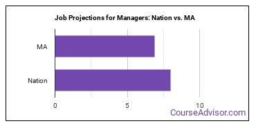 Job Projections for Managers: Nation vs. MA