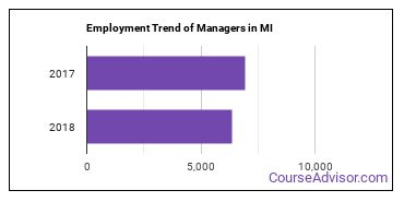 Managers in MI Employment Trend