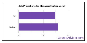 Job Projections for Managers: Nation vs. MI