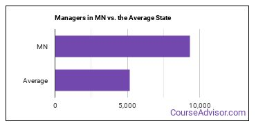 Managers in MN vs. the Average State