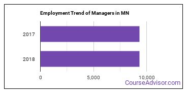 Managers in MN Employment Trend