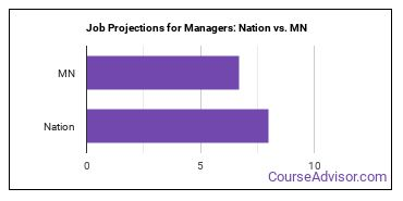 Job Projections for Managers: Nation vs. MN