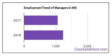 Managers in MS Employment Trend