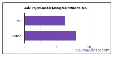 Job Projections for Managers: Nation vs. MS