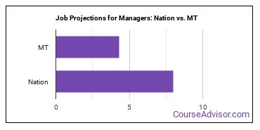 Job Projections for Managers: Nation vs. MT